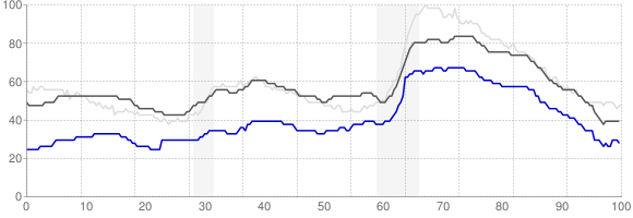Unemployment Rate Trends - Fayetteville, Arkansas